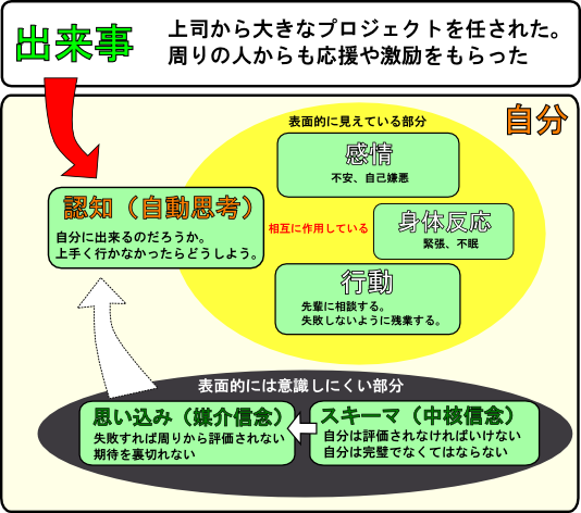 認知モデル